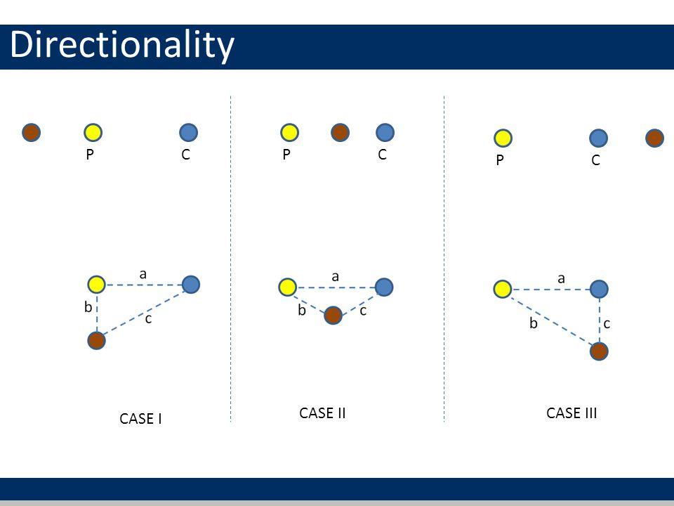 Directionality PCPC PC CASE I CASE IICASE III