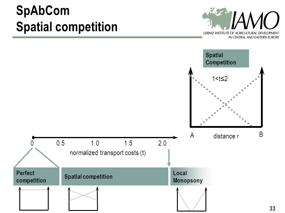 33 1<t2 SpAbCom Spatial competition normalized transport costs (t) 00.51.01.52.0 Spatial competitionLocal Monopson Perfect competition distance r A B 2.0 Local Monopsony Spatial Competition