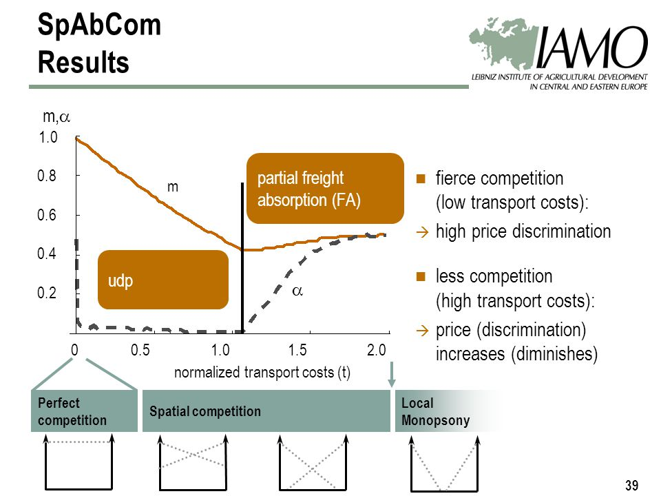 39 fierce competition (low transport costs): high price discrimination less competition (high transport costs): price (discrimination) increases (diminishes) SpAbCom Results normalized transport costs (t) m 00.51.01.52.0 0.2 0.4 0.6 0.8 1.0 Spatial competitionLocal Monopson Perfect competition 2.0 Local Monopsony udp partial freight absorption (FA) m,