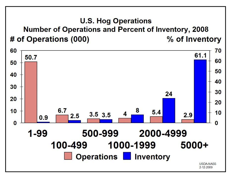6 Herausforderungen des Agrarstrukturwandels Verteilung Größenklassen Schweine haltender Betriebe (2010) Quelle: Statistisches Bundesamt, eigene Berechnungen