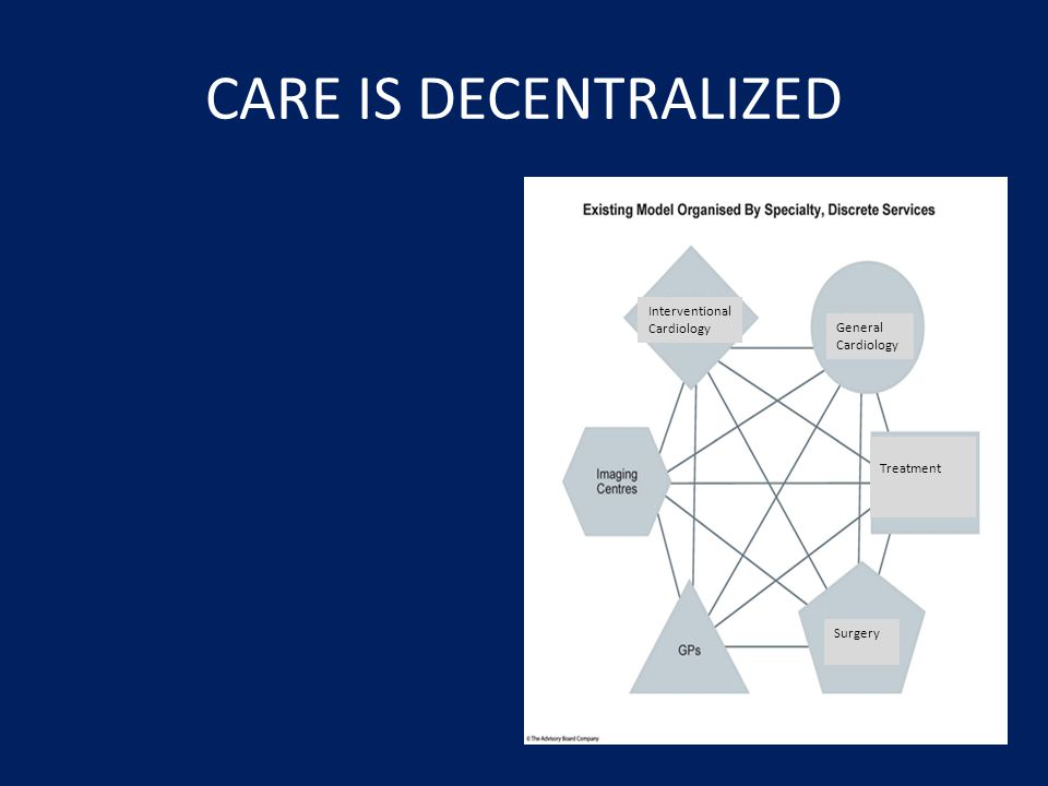 CARE IS DECENTRALIZED Interventional Cardiology General Cardiology Surgery Treatment Patients are forced to seek care sequentially from various subspecialites (eg multiple appts)