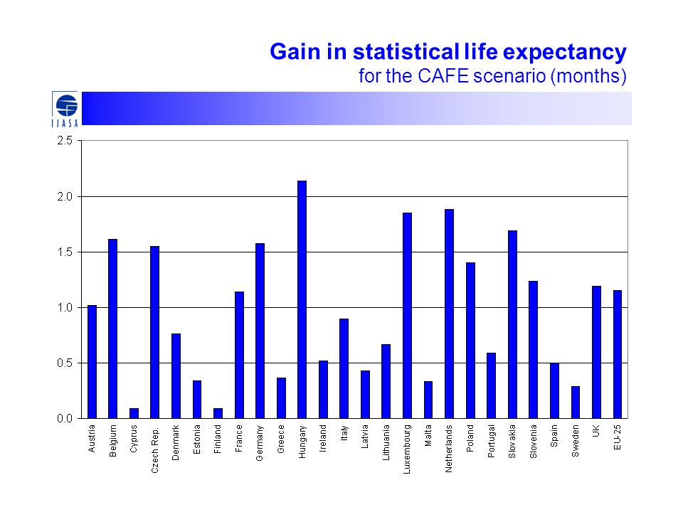 Gain in statistical life expectancy for the CAFE scenario (months)
