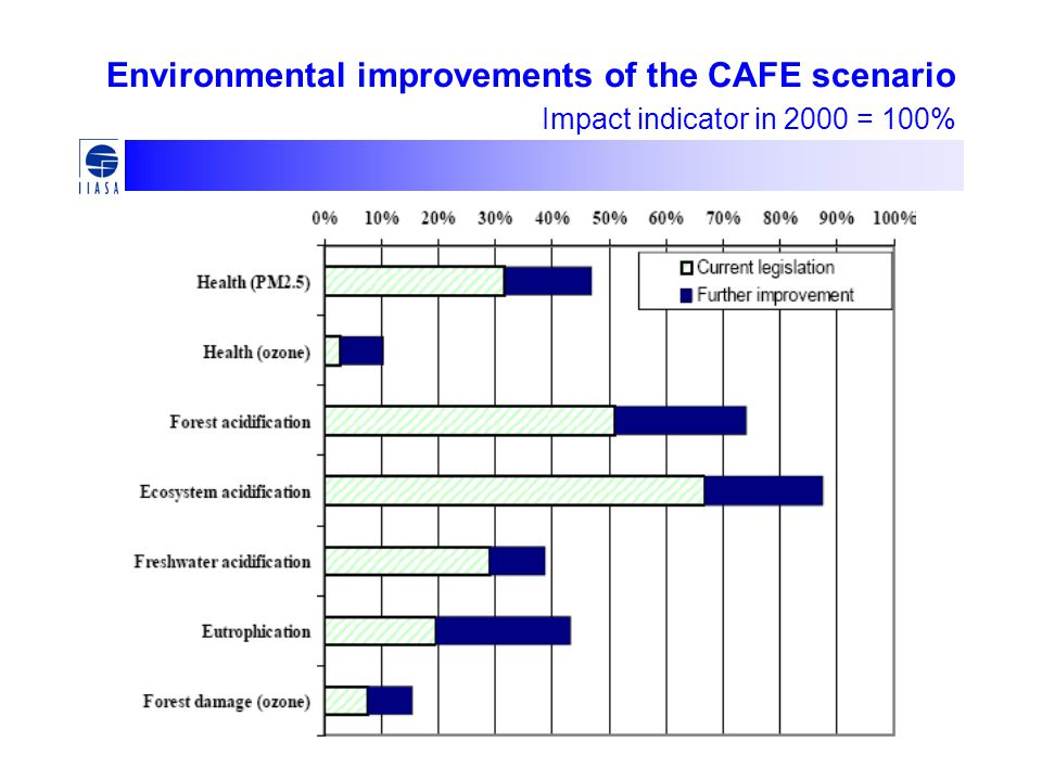 Environmental improvements of the CAFE scenario Impact indicator in 2000 = 100%