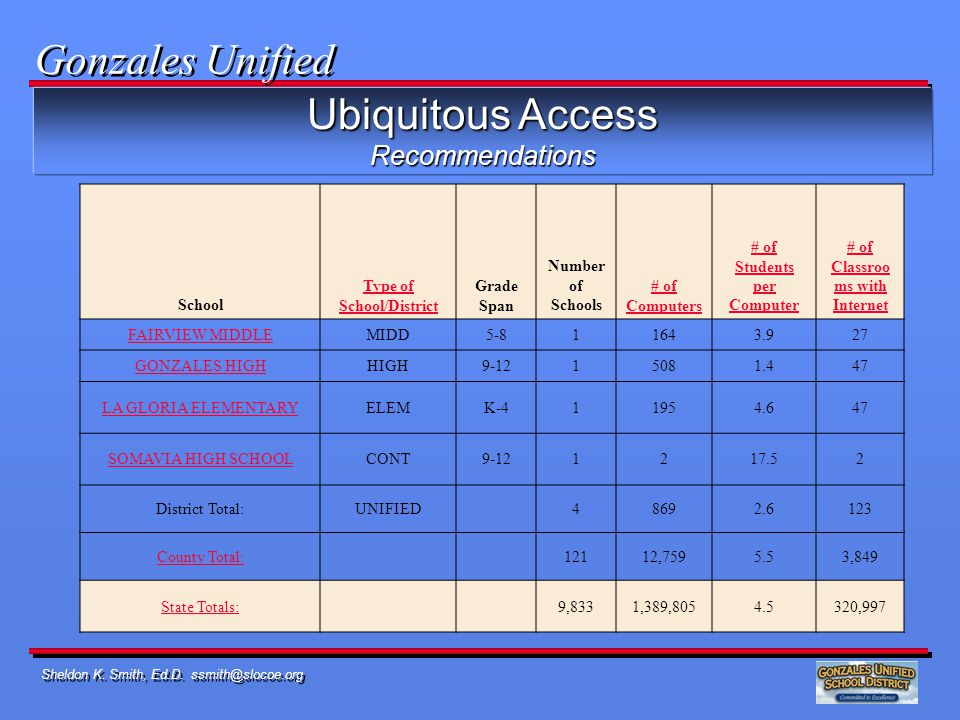Sheldon K. Smith, Ed.D. ssmith@slocoe.org Ubiquitous Access Recommendations School Type of School/District Grade Span Number of Schools # of Computers