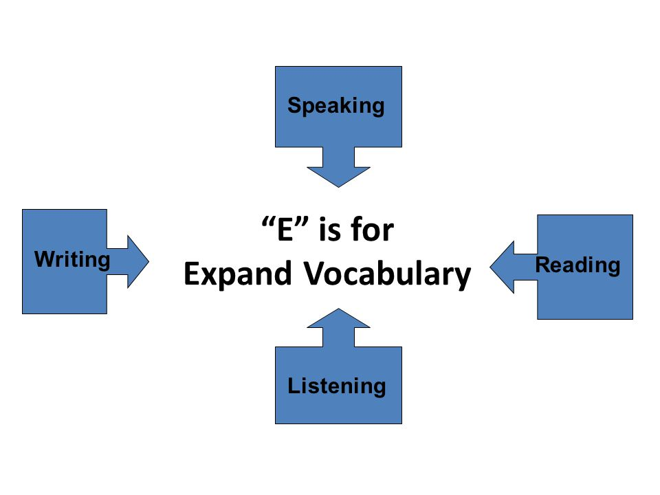 E is for Expand Vocabulary Listening Reading Writing Speaking
