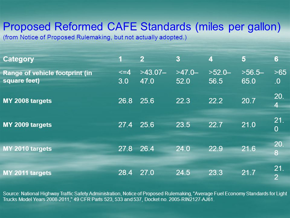 Proposed Reformed CAFE Standards (miles per gallon) (from Notice of Proposed Rulemaking, but not actually adopted.) Category123456 Range of vehicle footprint (in square feet) <=4 3.0 >43.07– 47.0 >47.0– 52.0 >52.0– 56.5 >56.5– 65.0 >65.0 MY 2008 targets 26.825.622.322.220.7 20.