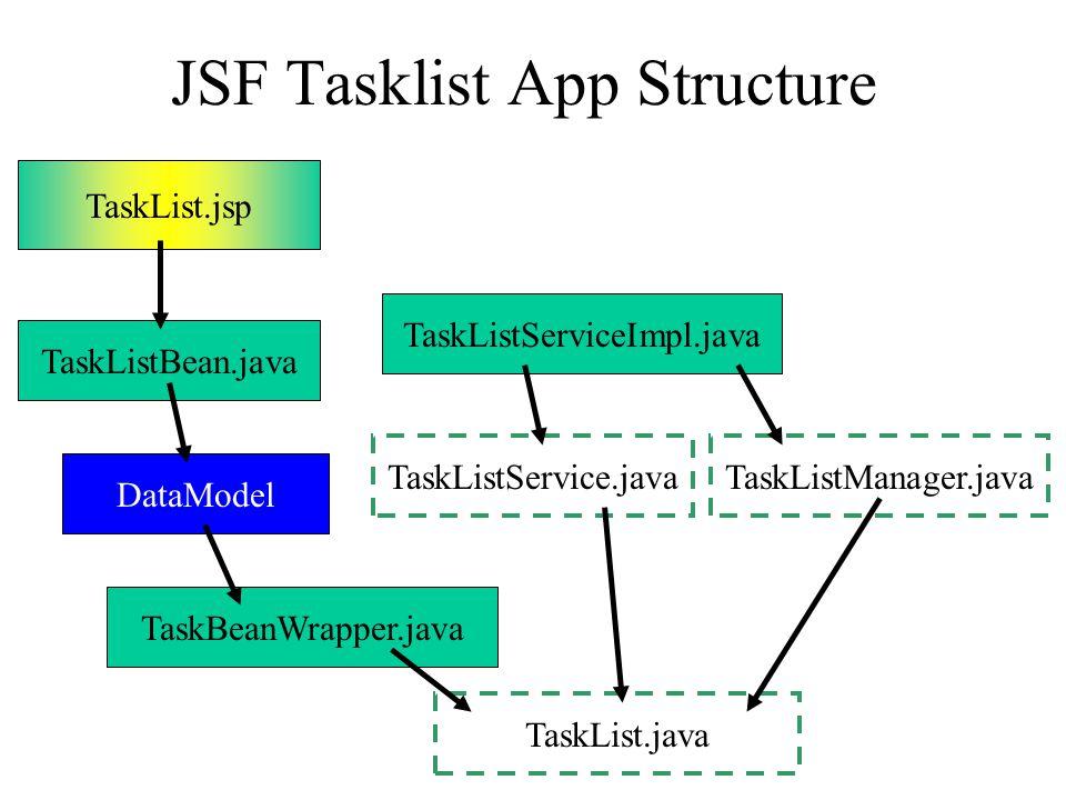 JSF Tasklist App Structure TaskList.jsp TaskListBean.java DataModel TaskBeanWrapper.java TaskList.java TaskListServiceImpl.java TaskListService.javaTaskListManager.java