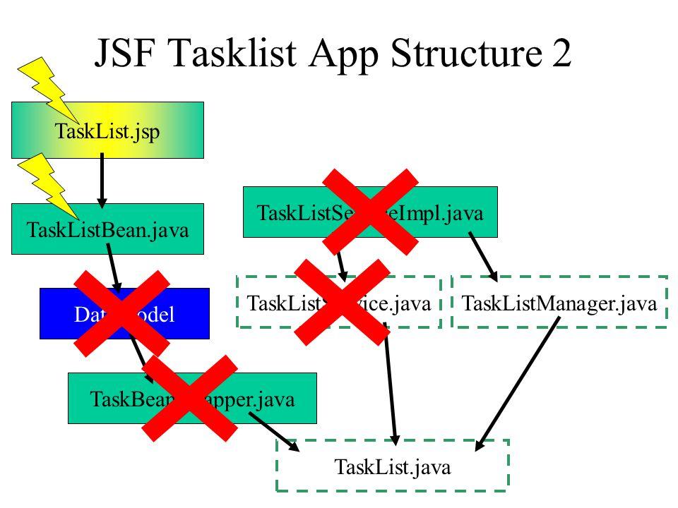 JSF Tasklist App Structure 2 TaskList.jsp TaskListBean.java DataModel TaskBeanWrapper.java TaskList.java TaskListServiceImpl.java TaskListService.javaTaskListManager.java