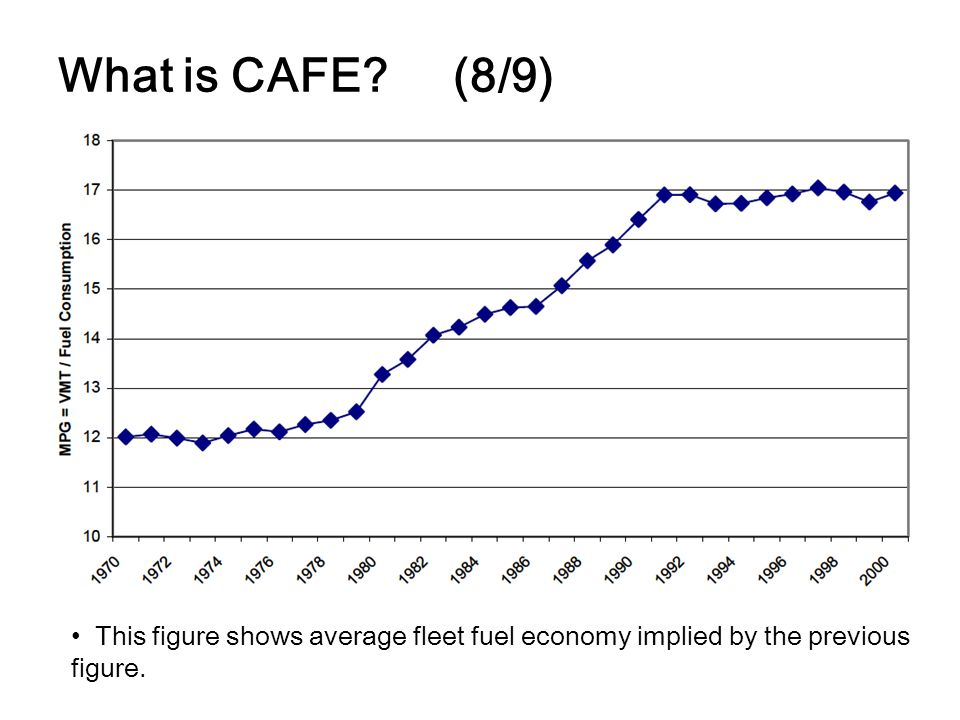 What is CAFE? (8/9) This figure shows average fleet fuel economy implied by the previous figure.