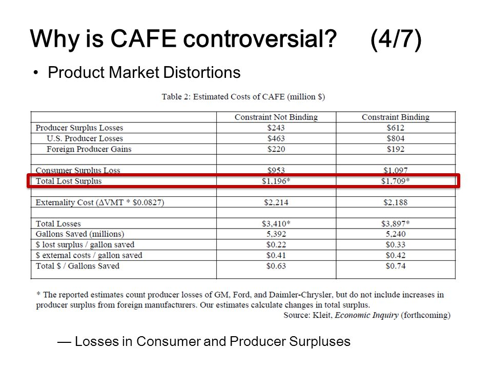 Why is CAFE controversial? (4/7) Product Market Distortions Losses in Consumer and Producer Surpluses