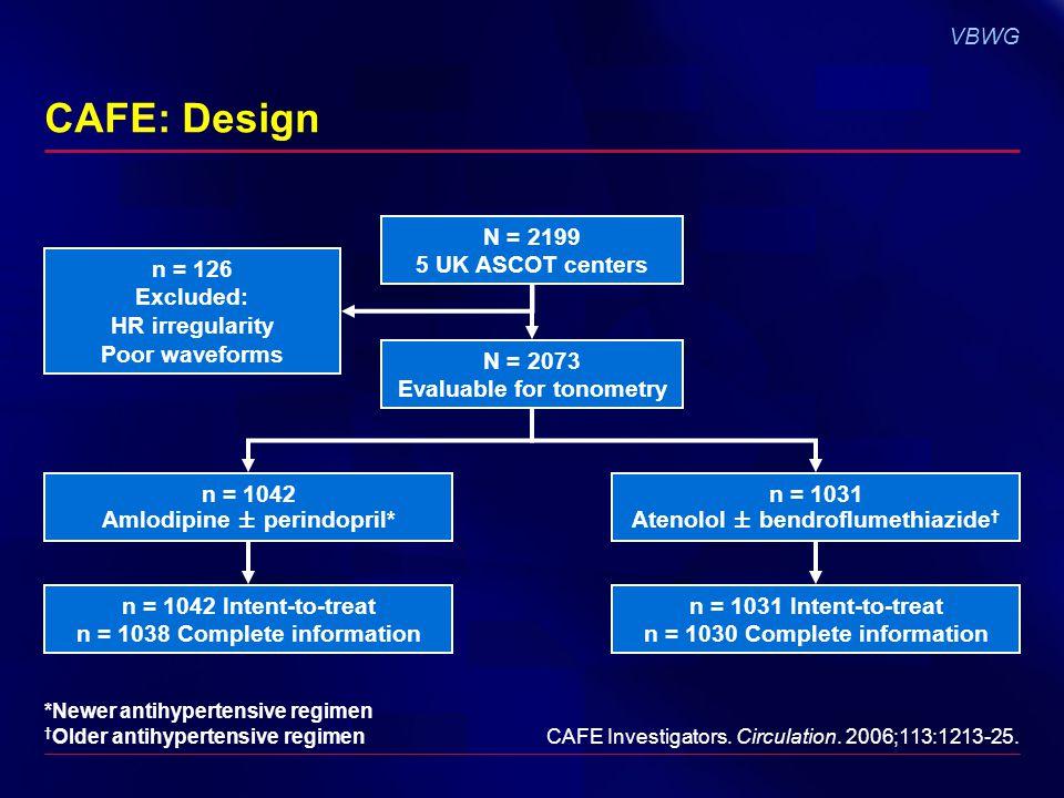 VBWG CAFE: Design N = 2199 5 UK ASCOT centers N = 2073 Evaluable for tonometry n = 126 Excluded: HR irregularity Poor waveforms n = 1042 Amlodipine ±