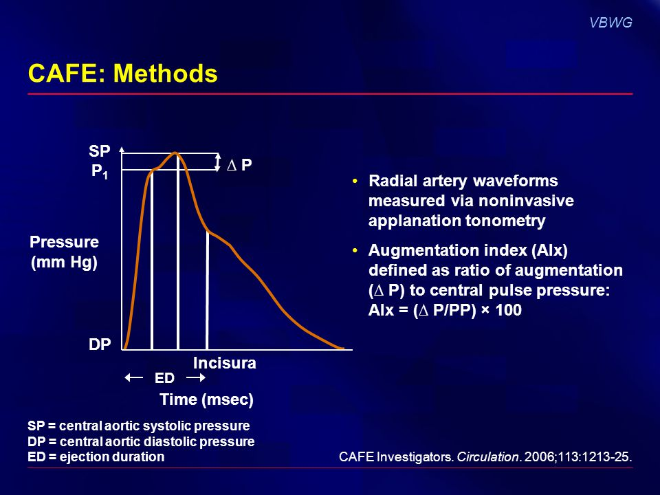 VBWG CAFE: Methods Radial artery waveforms measured via noninvasive applanation tonometry Augmentation index (AIx) defined as ratio of augmentation ( P) to central pulse pressure: Alx = ( P/PP) × 100 CAFE Investigators.