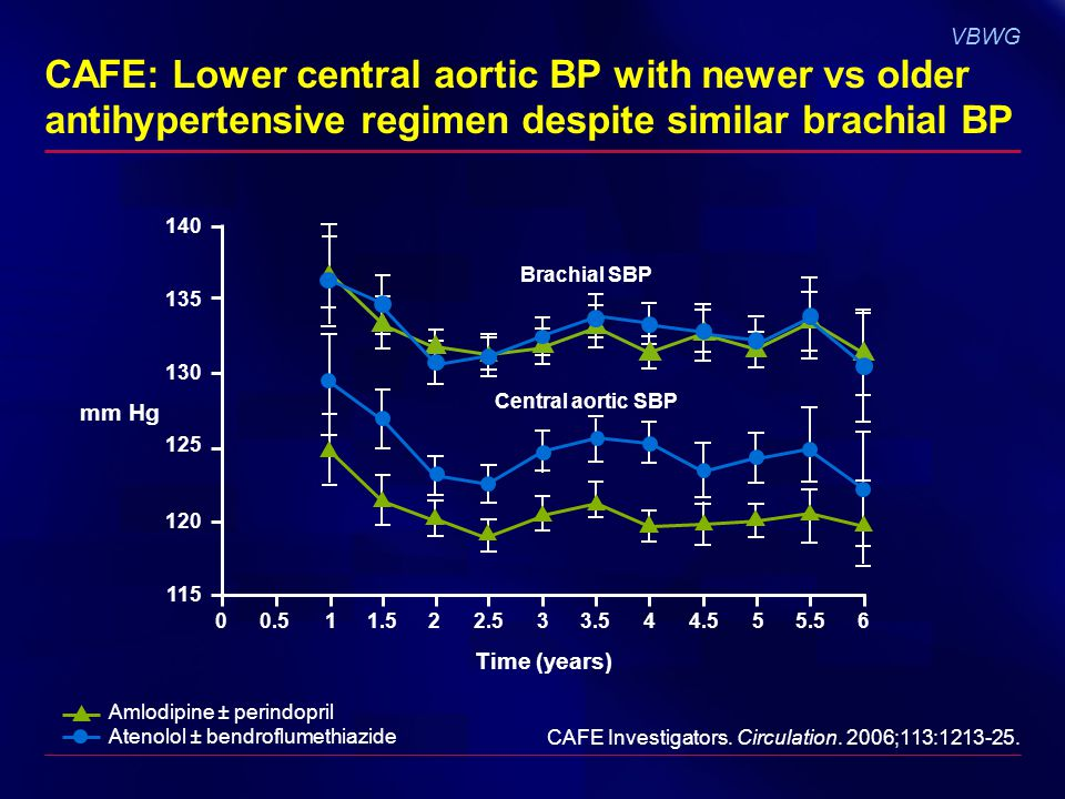 VBWG CAFE: Lower central aortic BP with newer vs older antihypertensive regimen despite similar brachial BP Amlodipine ± perindopril Atenolol ± bendroflumethiazide 140 135 130 125 120 115 00.511.522.533.544.555.56 Time (years) mm Hg Brachial SBP Central aortic SBP CAFE Investigators.