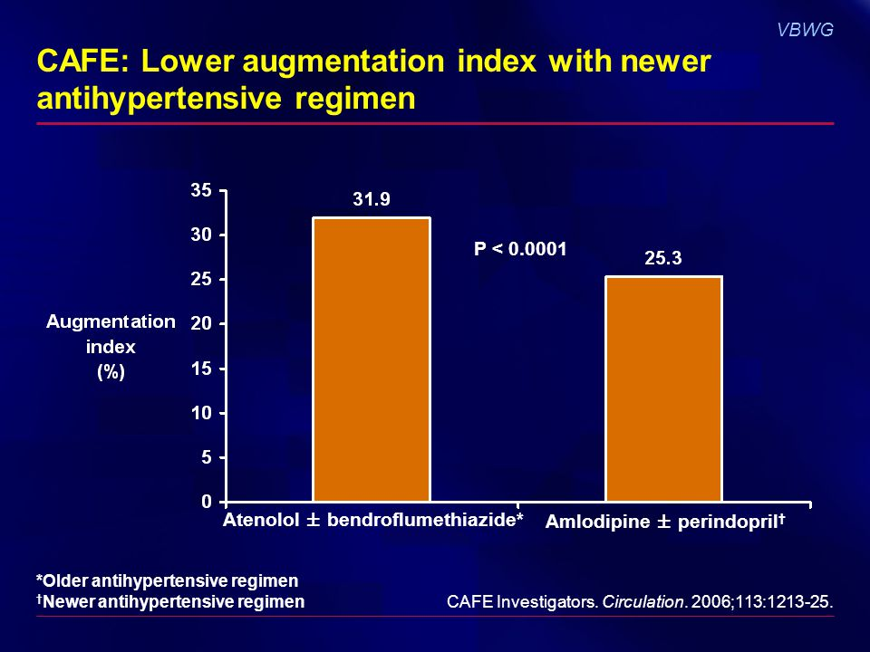 VBWG CAFE: Lower augmentation index with newer antihypertensive regimen P < 0.0001 Amlodipine ± perindopril Atenolol ± bendroflumethiazide* CAFE Investigators.