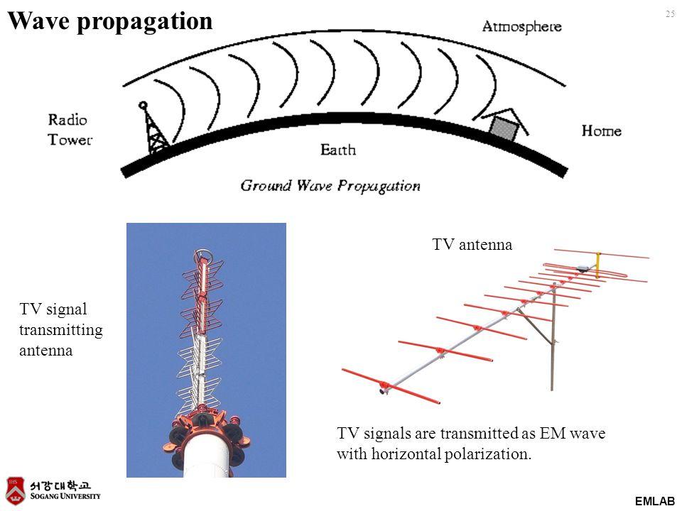 EMLAB 25 TV antenna TV signal transmitting antenna TV signals are transmitted as EM wave with horizontal polarization. Wave propagation