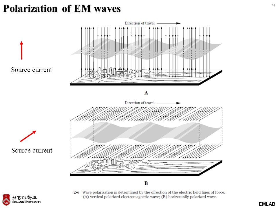 EMLAB 26 Polarization of EM waves Source current