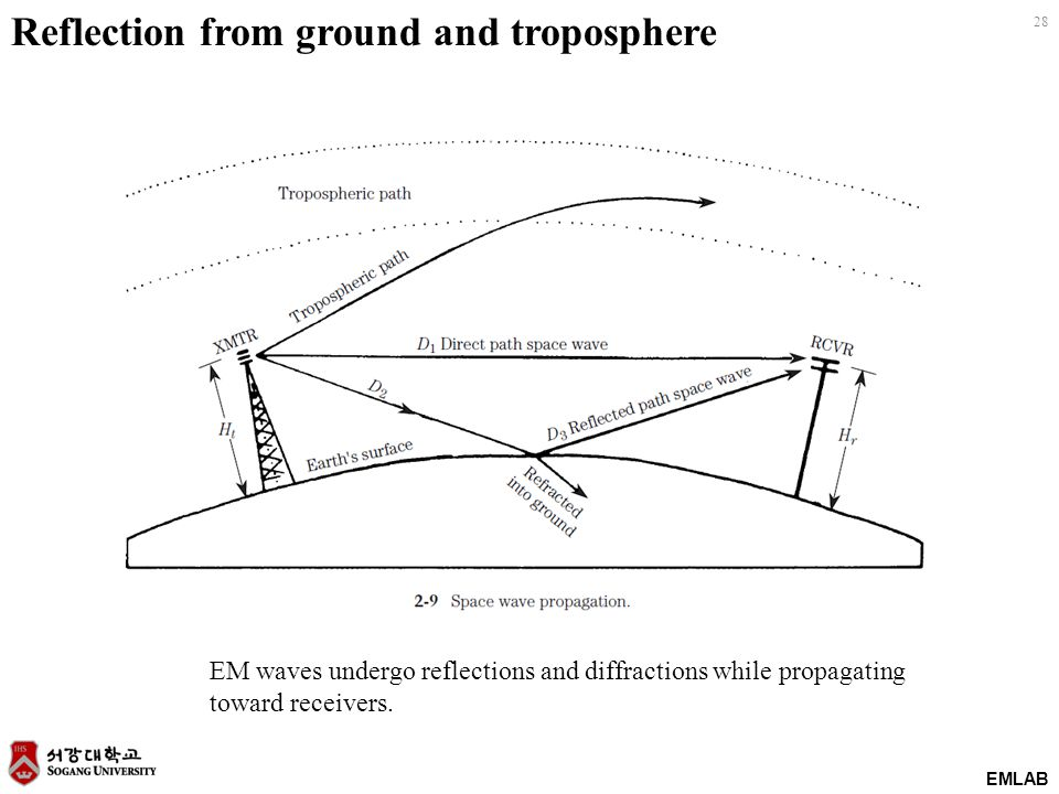 EMLAB 28 Reflection from ground and troposphere EM waves undergo reflections and diffractions while propagating toward receivers.