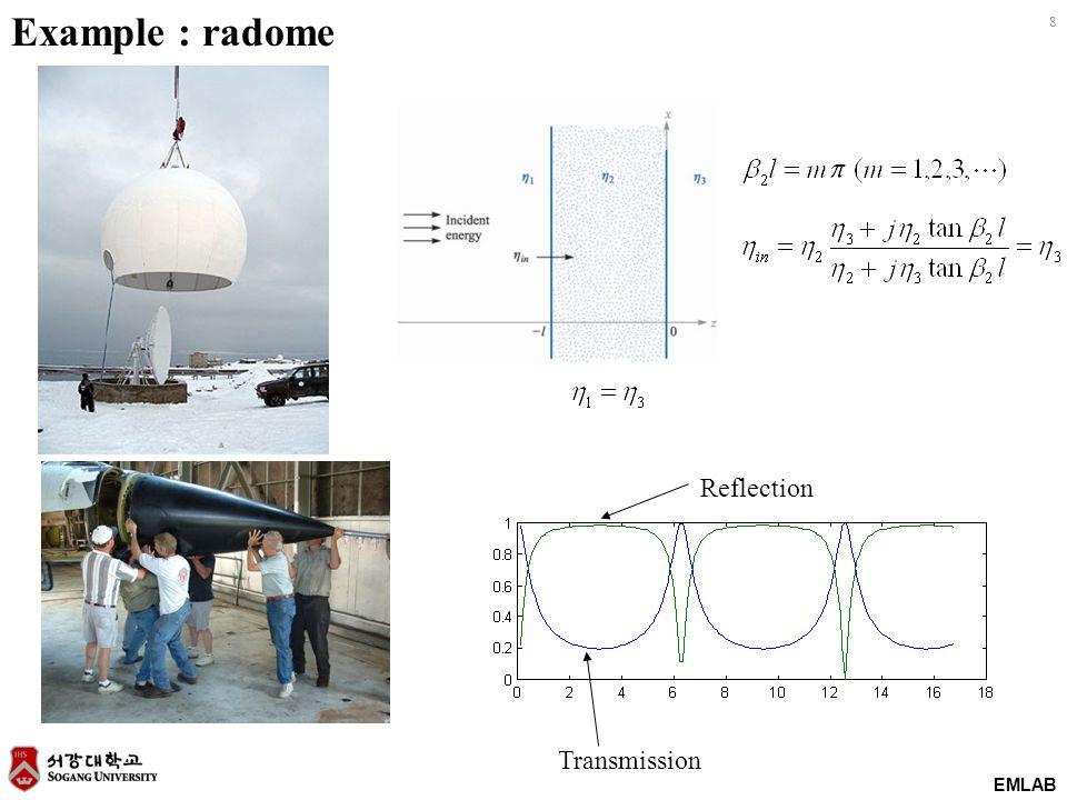 EMLAB 8 Example : radome Reflection Transmission