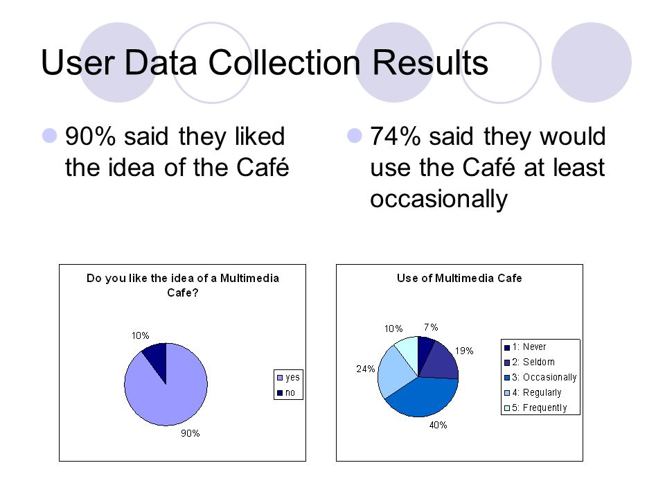 User Data Collection Results 90% said they liked the idea of the Café 74% said they would use the Café at least occasionally