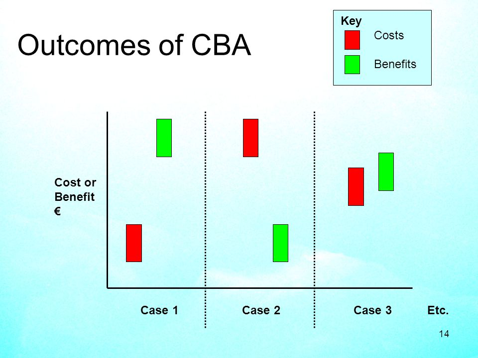14 Outcomes of CBA Case 1 Case 2 Case 3Etc. Cost or Benefit Key Costs Benefits
