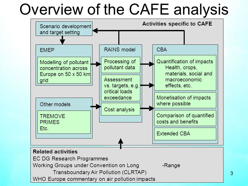 3 Overview of the CAFE analysis Scenario development and target setting EMEP Modelling of pollutant concentration across Europe on 50 x 50 km grid Other models TREMOVE PRIMES Etc.