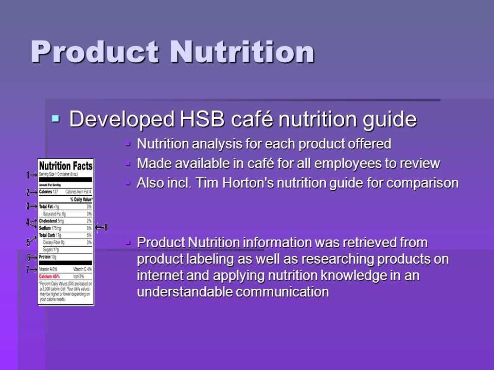 Product Nutrition Developed HSB café nutrition guide Developed HSB café nutrition guide Nutrition analysis for each product offered Nutrition analysis for each product offered Made available in café for all employees to review Made available in café for all employees to review Also incl.