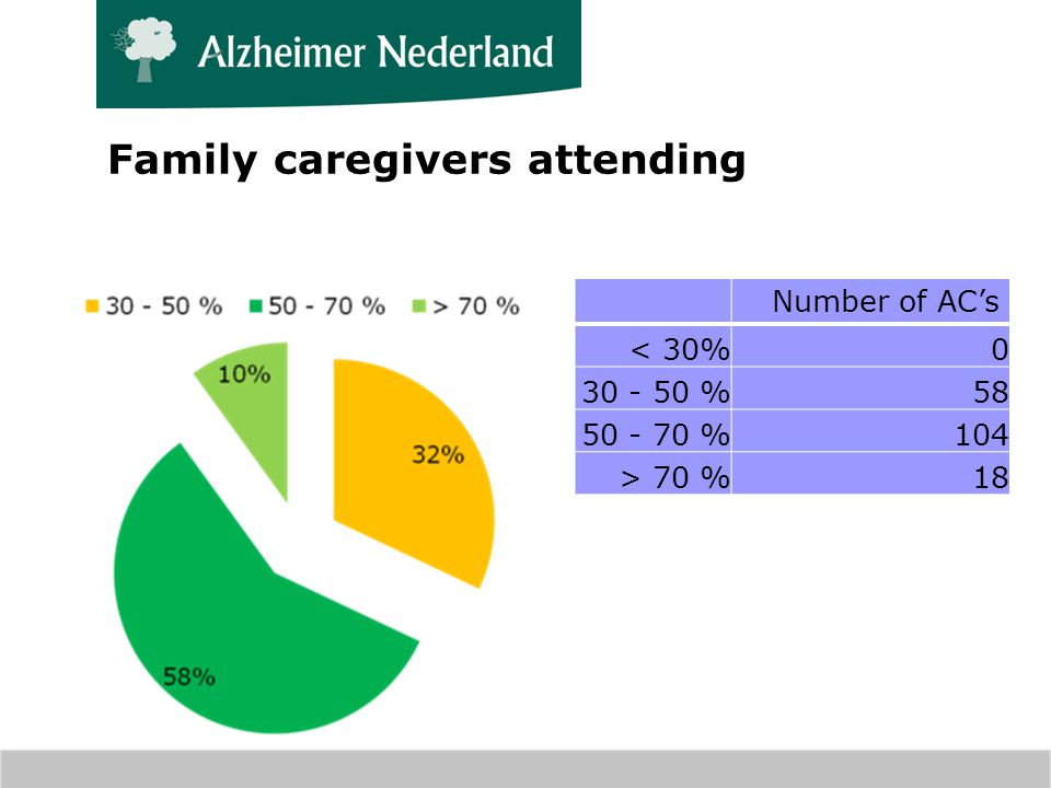 Number of ACs < 30%0 30 - 50 %58 50 - 70 %104 > 70 %18 Family caregivers attending
