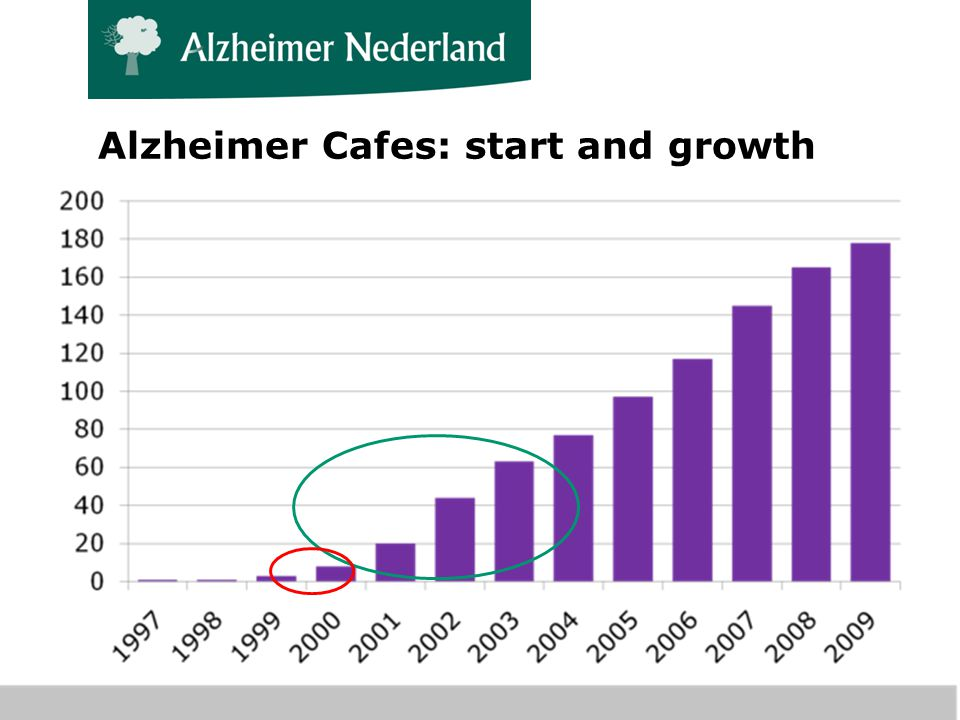 Alzheimer Cafes: start and growth