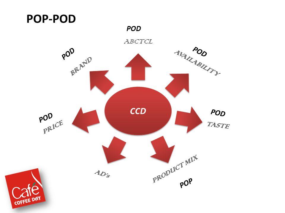 POP-POD CCD ABCTCL BRAND PRICE ADs PRODUCT MIX TASTE AVAILABILITY POD POP POD