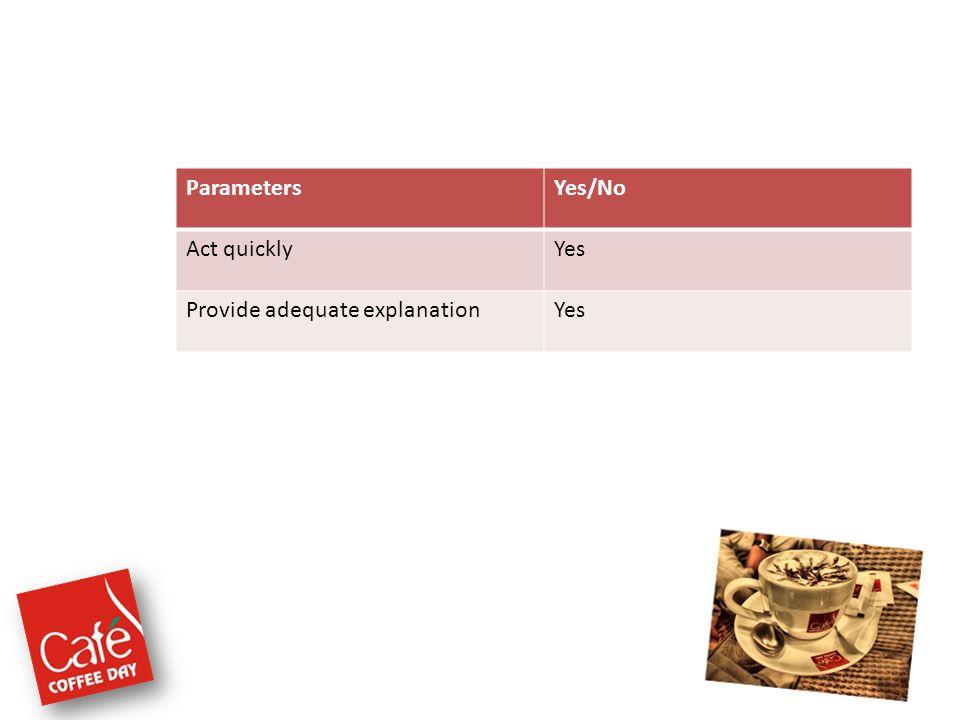 ParametersYes/No Act quicklyYes Provide adequate explanationYes