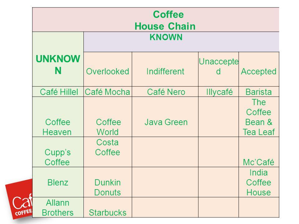 Coffee House Chain KNOWN UNKNOW N OverlookedIndifferent Unaccepte dAccepted Café HillelCafé Mocha Café Nero IllycaféBarista Coffee Heaven Coffee World