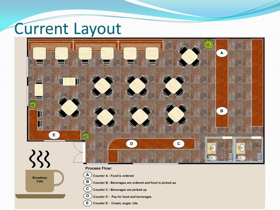 Re-engineered Layout