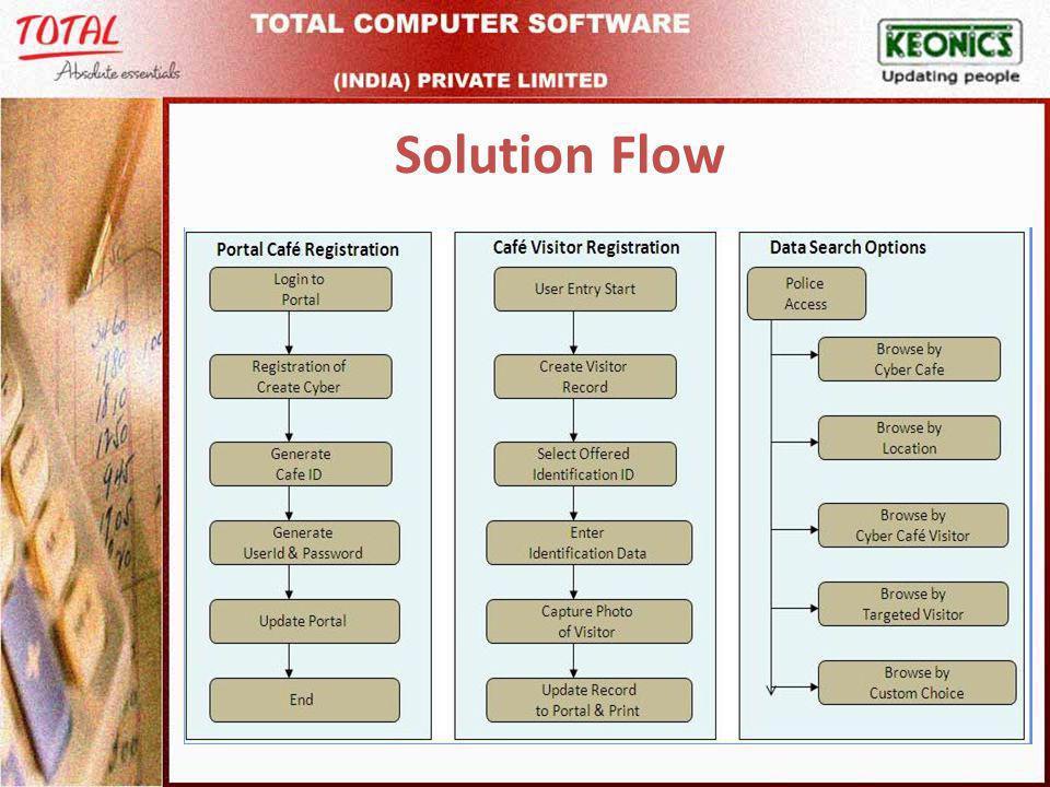 Solution Flow