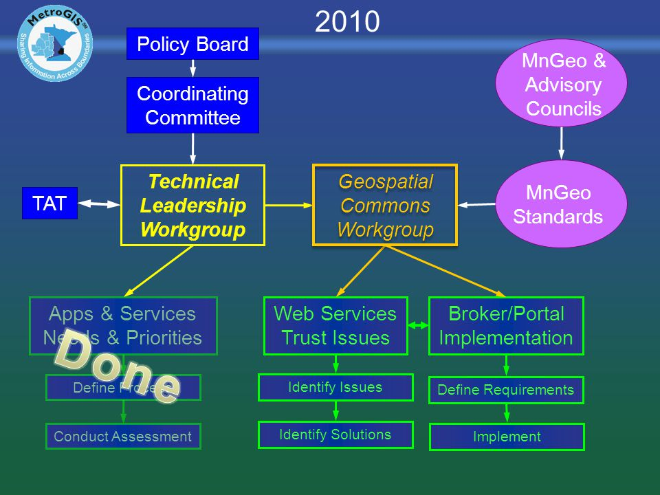 Technical Leadership Workgroup TAT Policy Board Coordinating Committee Web Services Trust Issues Broker/Portal Implementation Define Requirements Implement Identify Issues Identify Solutions Apps & Services Needs & Priorities Define Process Conduct Assessment MnGeo & Advisory Councils MnGeo Standards Geospatial Commons Workgroup 2010