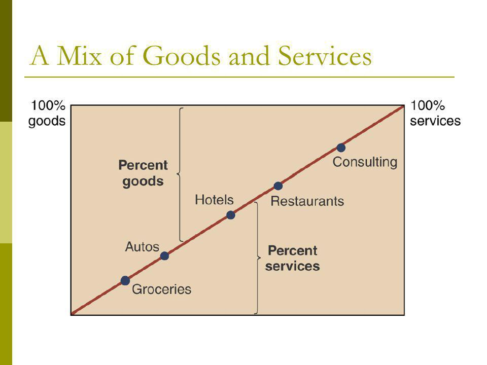 A Mix of Goods and Services
