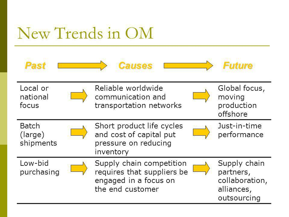 New Trends in OM Local or national focus Reliable worldwide communication and transportation networks Global focus, moving production offshore Batch (large) shipments Short product life cycles and cost of capital put pressure on reducing inventory Just-in-time performance Low-bid purchasing Supply chain competition requires that suppliers be engaged in a focus on the end customer Supply chain partners, collaboration, alliances, outsourcing PastCausesFuture