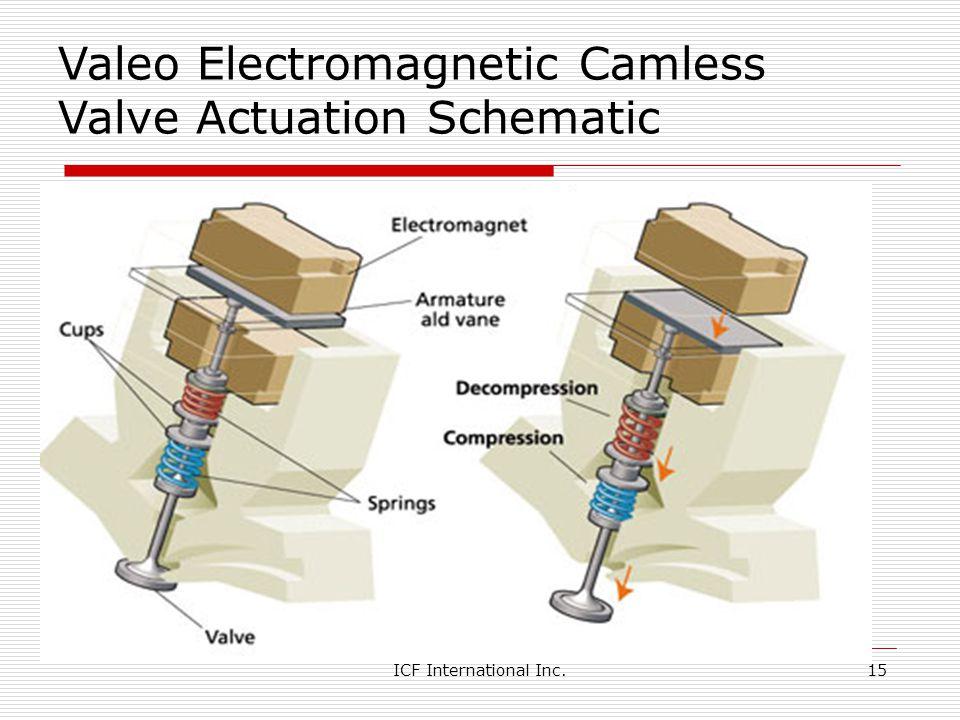 ICF International Inc.15 Valeo Electromagnetic Camless Valve Actuation Schematic