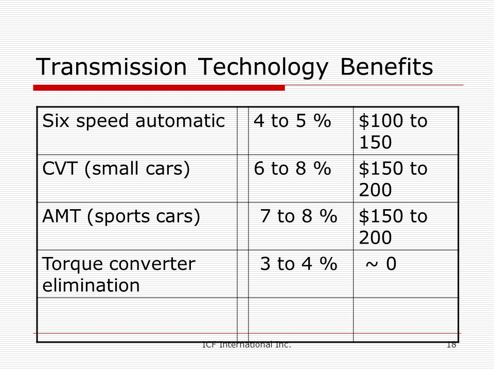 ICF International Inc.18 Transmission Technology Benefits Six speed automatic4 to 5 %$100 to 150 CVT (small cars)6 to 8 %$150 to 200 AMT (sports cars) 7 to 8 %$150 to 200 Torque converter elimination 3 to 4 % ~ 0
