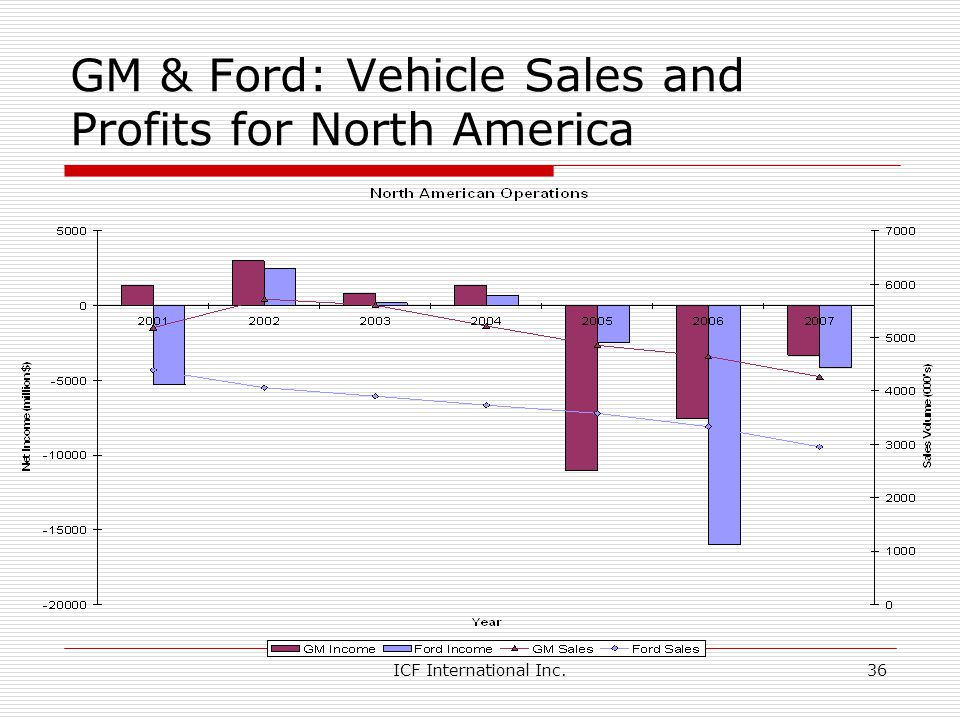 ICF International Inc.36 GM & Ford: Vehicle Sales and Profits for North America
