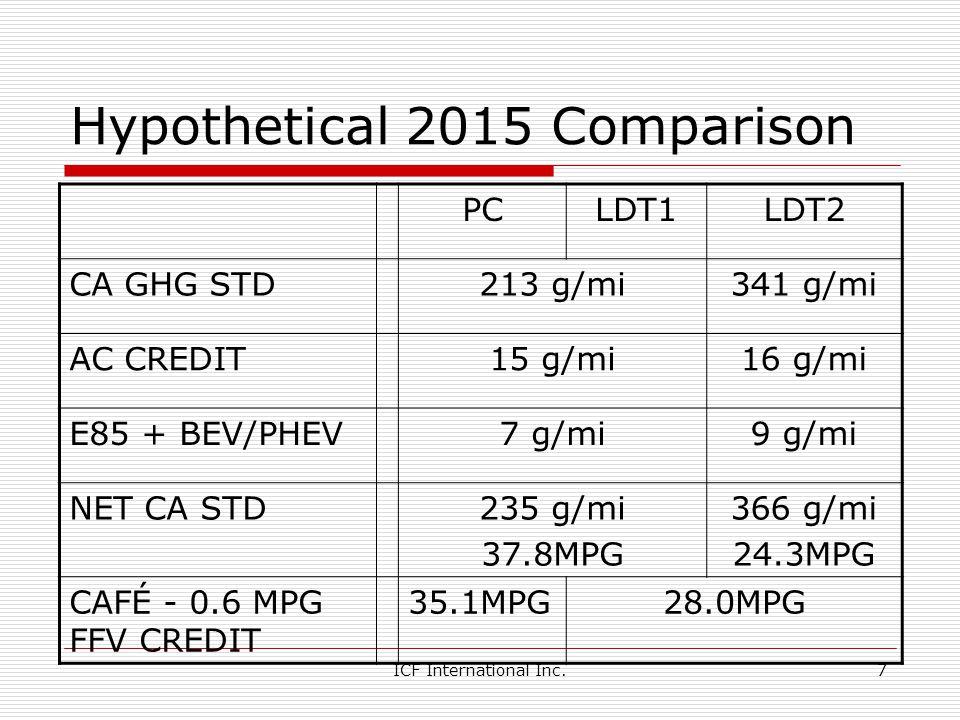 ICF International Inc.7 Hypothetical 2015 Comparison PCLDT1LDT2 CA GHG STD213 g/mi341 g/mi AC CREDIT15 g/mi16 g/mi E85 + BEV/PHEV7 g/mi9 g/mi NET CA STD235 g/mi 37.8MPG 366 g/mi 24.3MPG CAFÉ - 0.6 MPG FFV CREDIT 35.1MPG28.0MPG