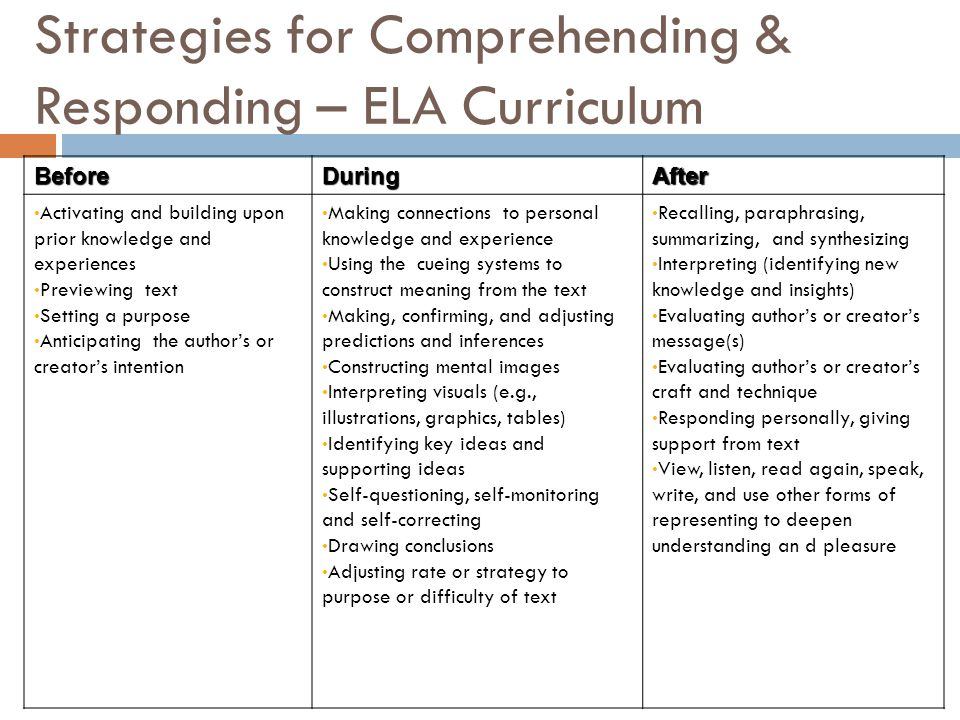 Strategies for Comprehending & Responding – ELA Curriculum BeforeDuringAfter Activating and building upon prior knowledge and experiences Previewing t