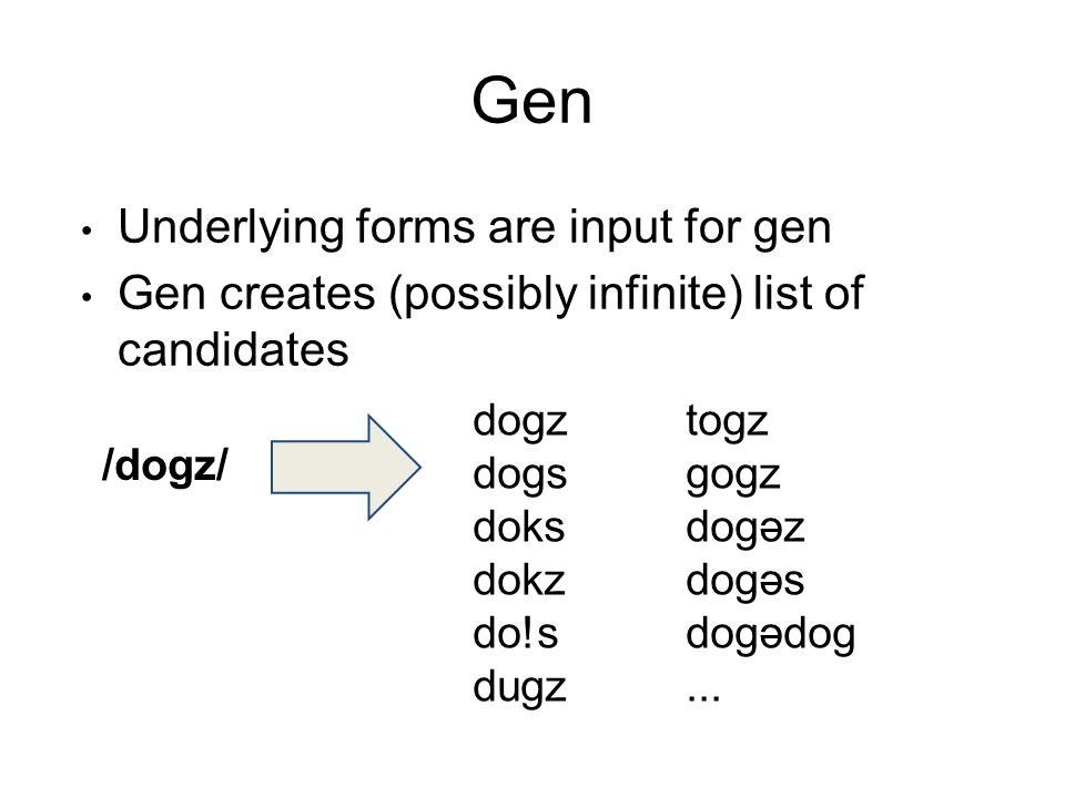 Gen Underlying forms are input for gen Gen creates (possibly infinite) list of candidates /dogz/ dogztogz dogsgogz doksdogəz dokzdogəs do!sdogədog dugz...