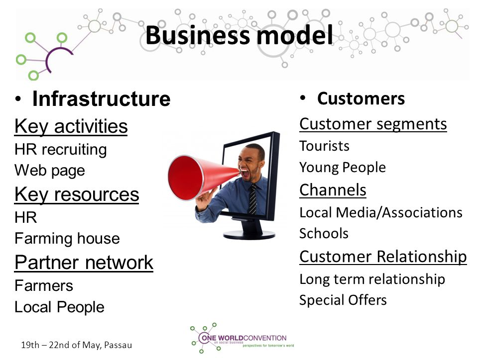 19th – 22nd of May, Passau Business model Customers Customer segments Tourists Young People Channels Local Media/Associations Schools Customer Relatio