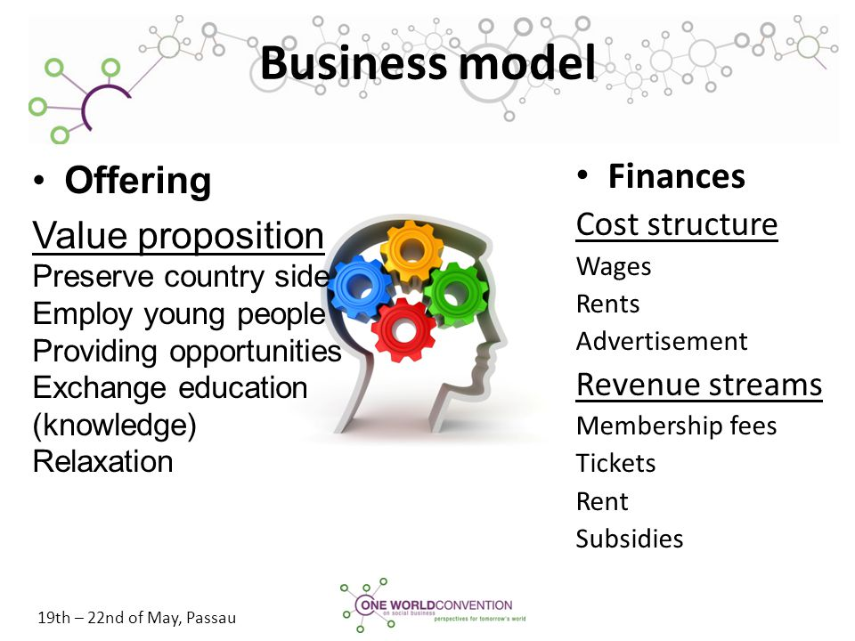 19th – 22nd of May, Passau Business model Finances Cost structure Wages Rents Advertisement Revenue streams Membership fees Tickets Rent Subsidies Off
