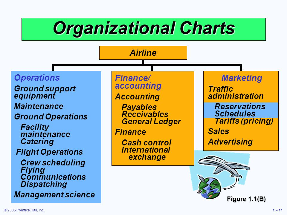 © 2006 Prentice Hall, Inc.1 – 11 Organizational Charts Operations Ground support equipment Maintenance Ground Operations Facility maintenance Catering Flight Operations Crew scheduling Flying Communications Dispatching Management science Finance/ accounting Accounting Payables Receivables General Ledger Finance Cash control International exchange Airline Figure 1.1(B) Marketing Traffic administration Reservations Schedules Tariffs (pricing) Sales Advertising
