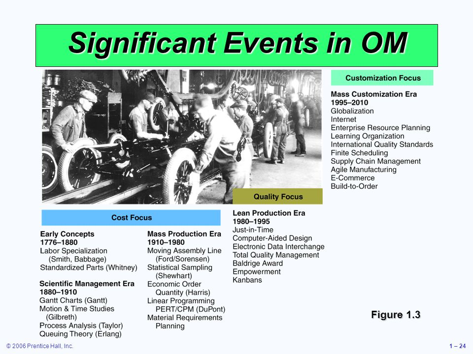 © 2006 Prentice Hall, Inc.1 – 24 Significant Events in OM Figure 1.3