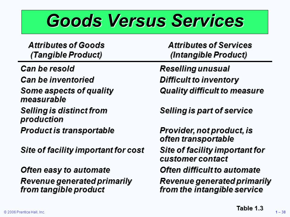 © 2006 Prentice Hall, Inc.1 – 38 Goods Versus Services Table 1.3 Can be resold Can be inventoried Some aspects of quality measurable Selling is distinct from production Product is transportable Site of facility important for cost Often easy to automate Revenue generated primarily from tangible product Attributes of Goods (Tangible Product) Attributes of Services (Intangible Product) Reselling unusual Difficult to inventory Quality difficult to measure Selling is part of service Provider, not product, is often transportable Site of facility important for customer contact Often difficult to automate Revenue generated primarily from the intangible service