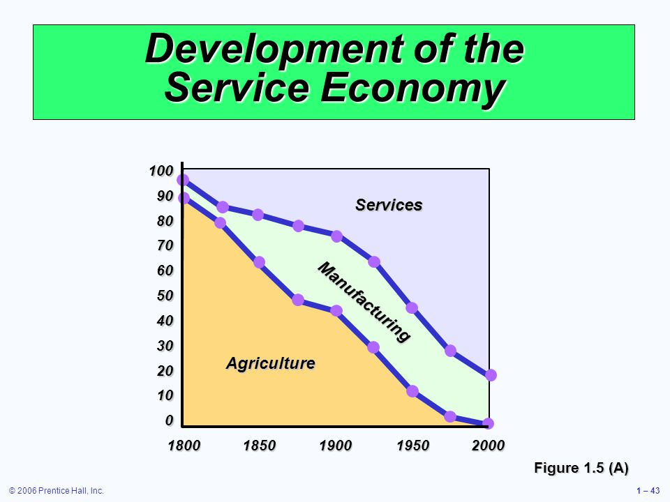 © 2006 Prentice Hall, Inc.1 – 43 Services Manufacturing Development of the Service Economy Figure 1.5 (A) Agriculture 1009080706050403020100 18001850190019502000