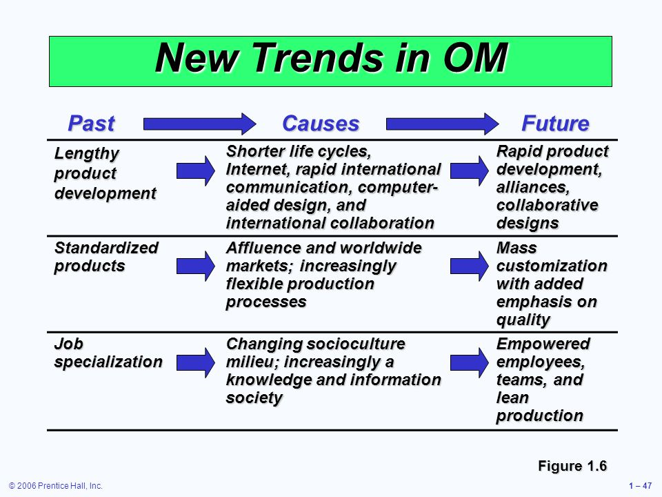 © 2006 Prentice Hall, Inc.1 – 47 New Trends in OM Lengthy product development Shorter life cycles, Internet, rapid international communication, computer- aided design, and international collaboration Rapid product development, alliances, collaborative designs Standardized products Affluence and worldwide markets; increasingly flexible production processes Mass customization with added emphasis on quality Job specialization Changing socioculture milieu; increasingly a knowledge and information society Empowered employees, teams, and lean production Figure 1.6 PastCausesFuture