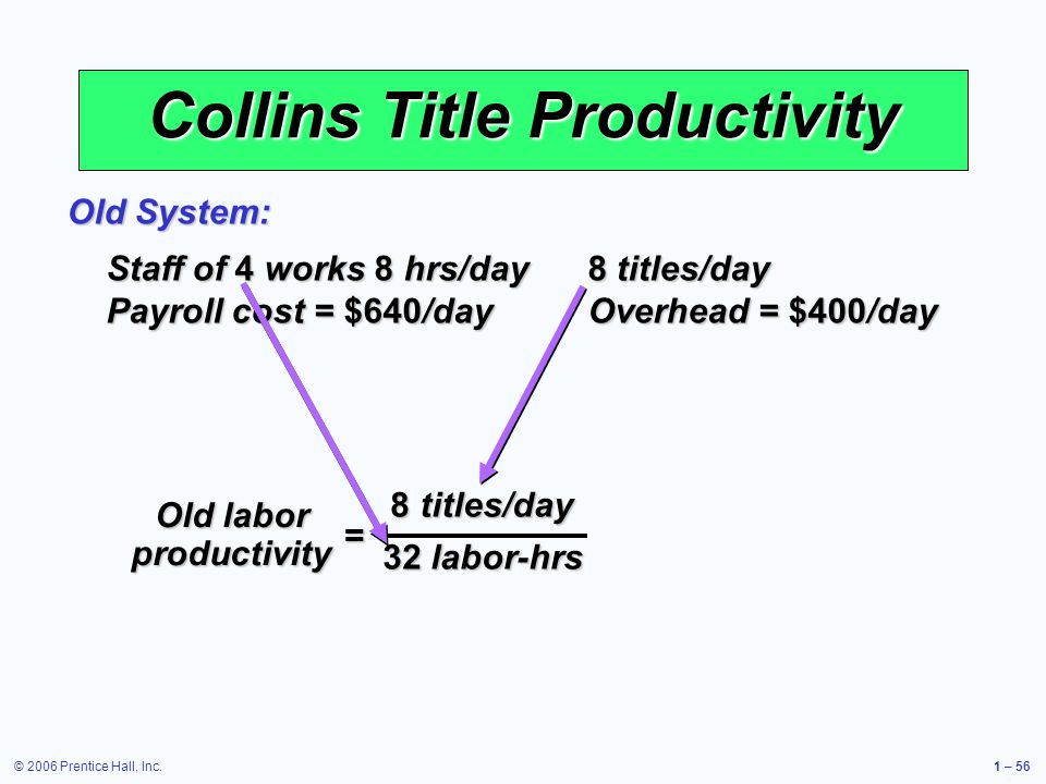 © 2006 Prentice Hall, Inc.1 – 56 Collins Title Productivity Staff of 4 works 8 hrs/day 8 titles/day Payroll cost = $640/day Overhead = $400/day Old System: = Old labor productivity 8 titles/day 32 labor-hrs